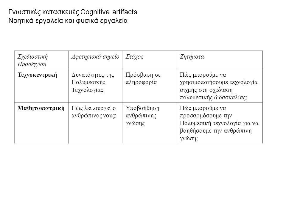 Γνωστικές κατασκευές Cognitive artifacts Νοητικά εργαλεία και φυσικά εργαλεία Σχεδιαστική Προσέγγιση Αφετηριακό σημείοΣτόχοςΖητήματα ΤεχνοκεντρικήΔυνα