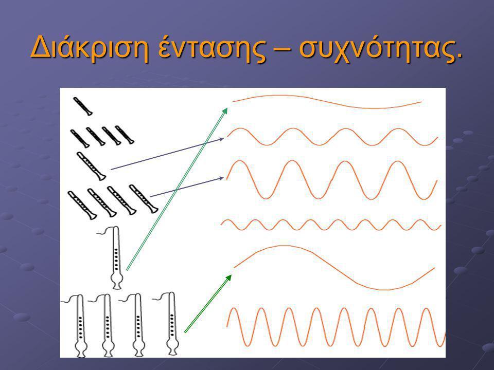 2η συσχέτιση: Ύψος - Συχνότητα Το ύψος είναι το υποκειμενικό χαρακτηριστικό που σχετίζεται με τη συχνότητα του κύματός του. Μεγάλες συχνότητες f – «ψη