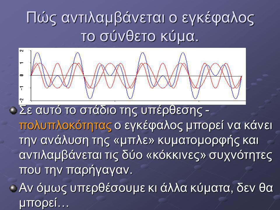 Σύνθετο κύμα. Κάνε κλικ στα διαγράμματα για να ακούσεις τον αντίστοιχο ήχο πύκνωμα αραίωμα μικρό αραίωμα μικρό πύκνωμα
