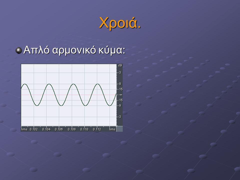 3η συσχέτιση: Χροιά – Κυματομορφή Η χροιά είναι το υποκειμενικό χαρακτηριστικό που σχετίζεται με τη κυματομορφή (τη μορφή του κύματος) του ήχου.