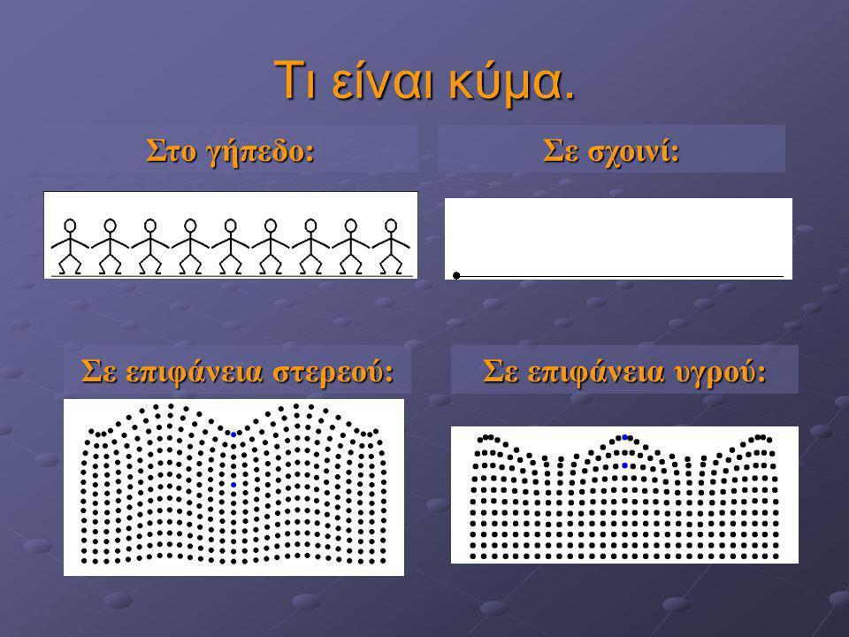 Τι είναι κύμα. Θάλασσα, σεισμοί, φως, ήχος: τι κοινό έχουν; Είναι κύματα. Ποιες διαφορές έχουν; Έχουν άλλα μέσα, κι άλλα είναι εγκάρσια κι άλλα διαμήκ