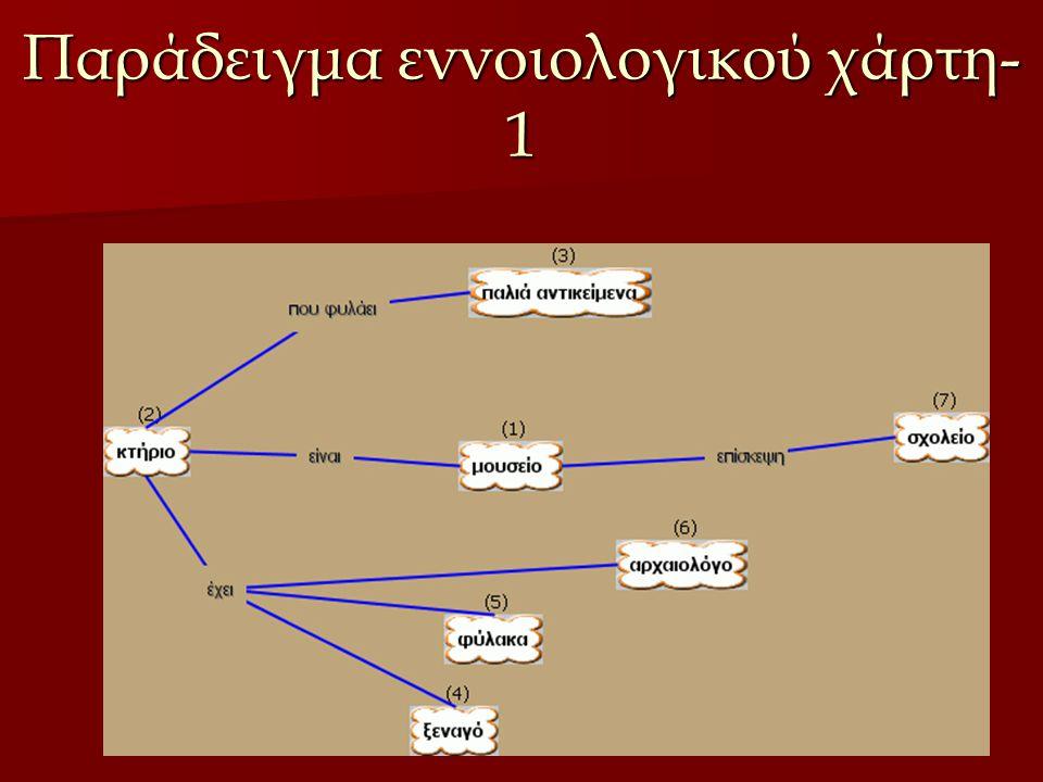 Παράδειγμα εννοιολογικού χάρτη- 1