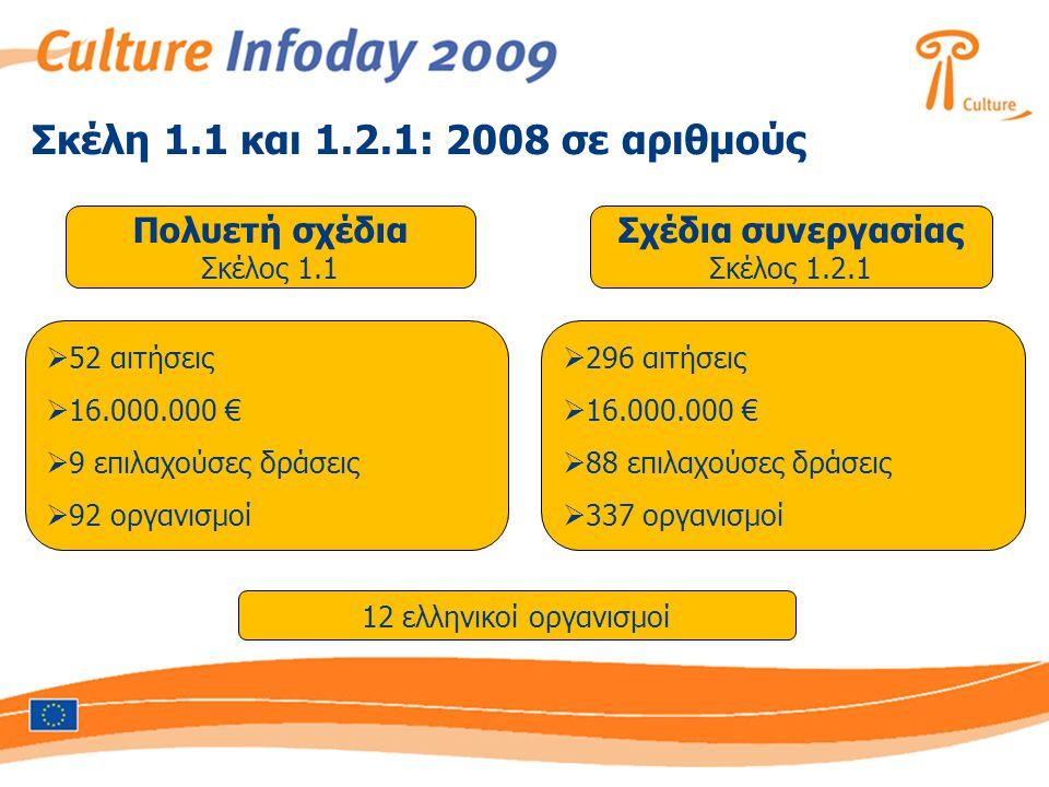 Σκέλη 1.1 και 1.2.1: 2008 σε αριθμούς Πολυετή σχέδια Σκέλος 1.1 Σχέδια συνεργασίας Σκέλος 1.2.1  52 αιτήσεις  16.000.000 €  9 επιλαχούσες δράσεις 