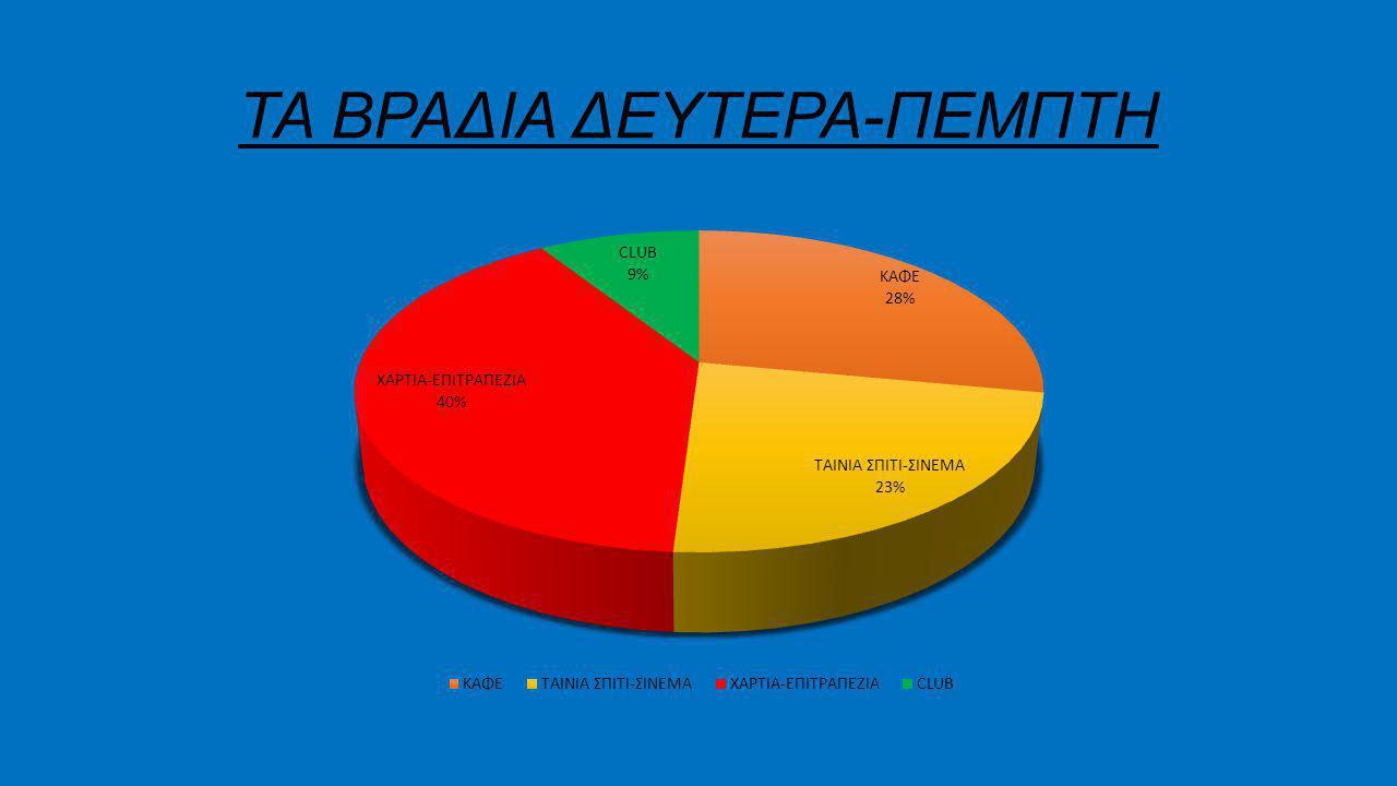 ΤΑ ΒΡΑΔΙΑ ΔΕΥΤΕΡΑ-ΠΕΜΠΤΗ