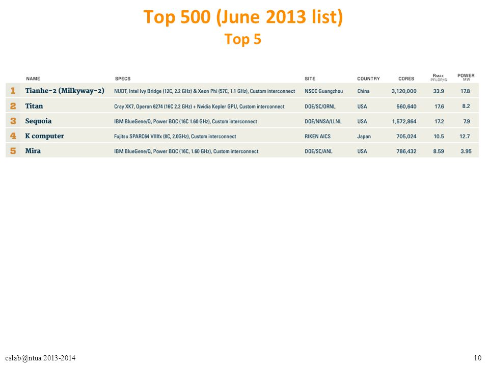 10cslab@ntua 2013-2014 Top 500 (June 2013 list) Top 5