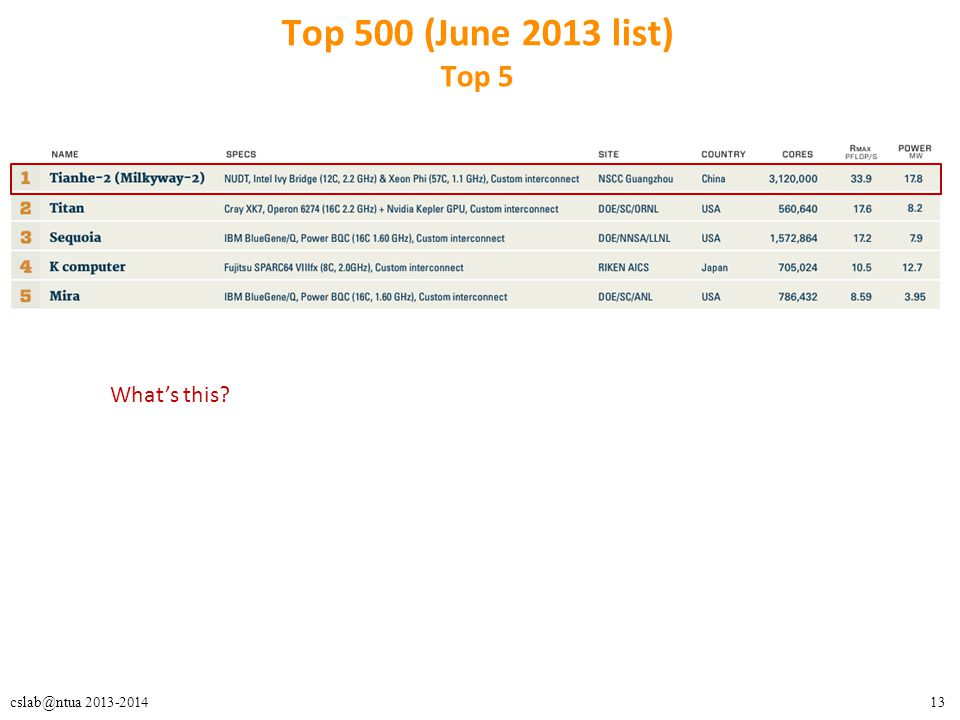 13cslab@ntua 2013-2014 Top 500 (June 2013 list) Top 5 What's this