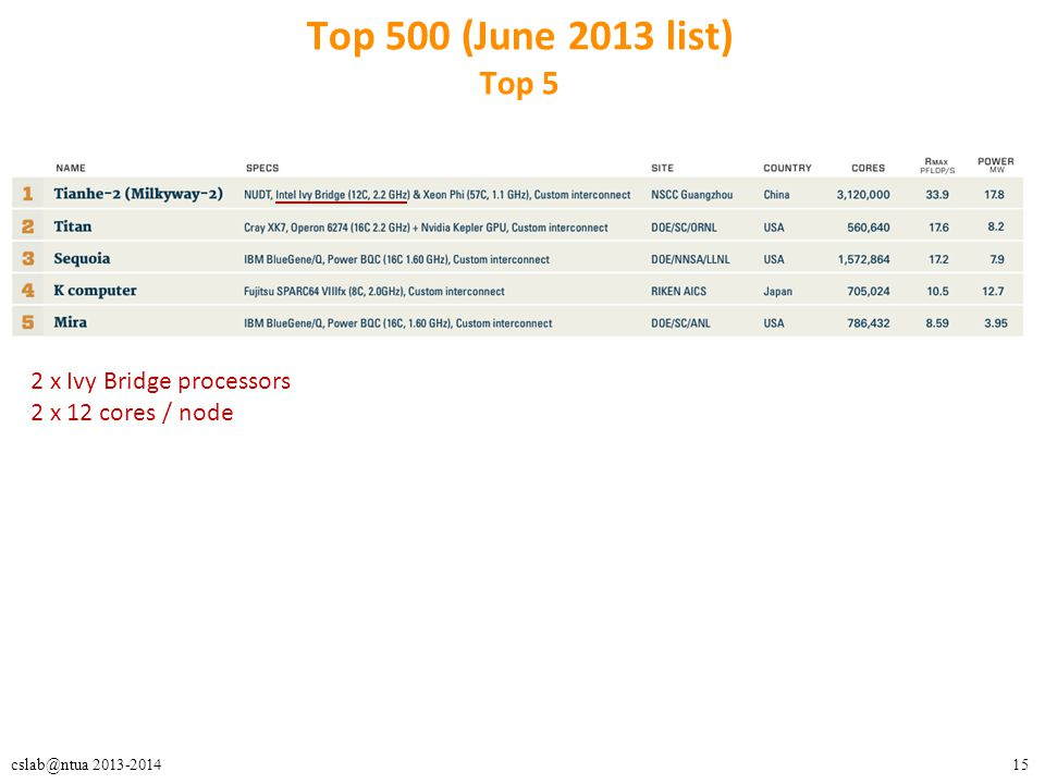 15cslab@ntua 2013-2014 Top 500 (June 2013 list) Top 5 2 x Ivy Bridge processors 2 x 12 cores / node