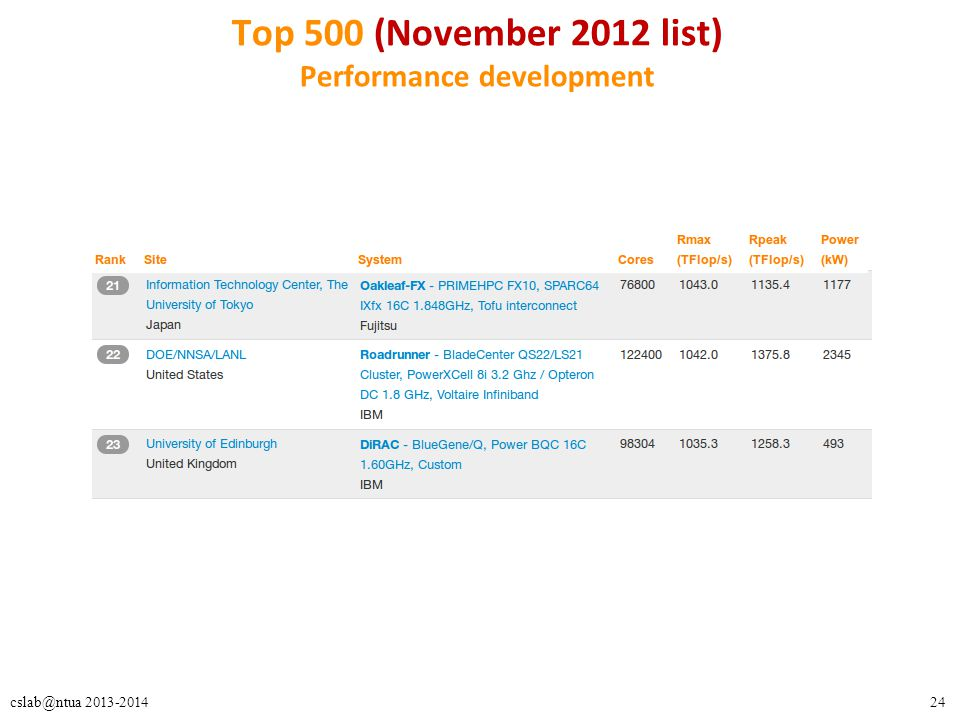 24cslab@ntua 2013-2014 Top 500 (November 2012 list) Performance development