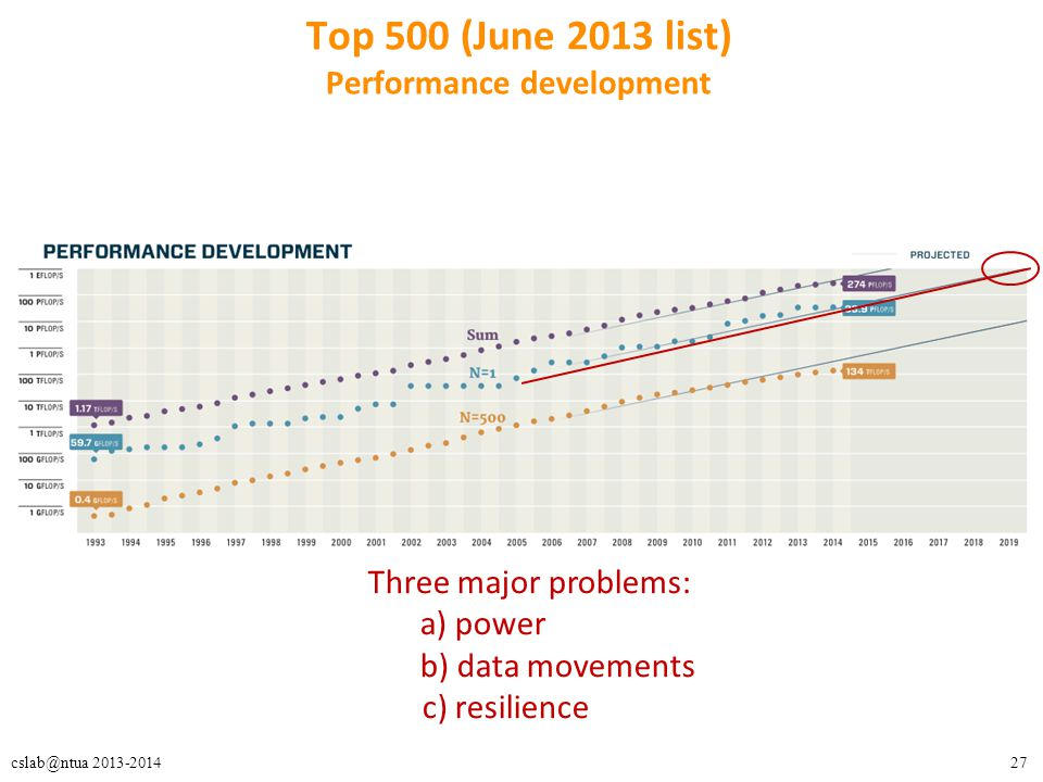 27cslab@ntua 2013-2014 Top 500 (June 2013 list) Performance development Three major problems: a) power b) data movements c) resilience