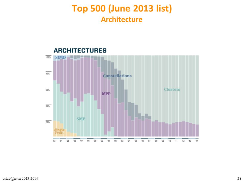 28cslab@ntua 2013-2014 Top 500 (June 2013 list) Architecture
