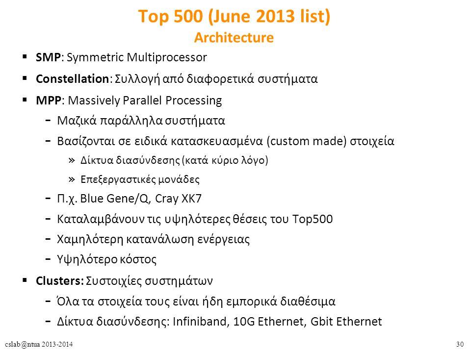 30cslab@ntua 2013-2014 Top 500 (June 2013 list) Architecture  SMP: Symmetric Multiprocessor  Constellation: Συλλογή από διαφορετικά συστήματα  MPP: Massively Parallel Processing – Μαζικά παράλληλα συστήματα – Βασίζονται σε ειδικά κατασκευασμένα (custom made) στοιχεία » Δίκτυα διασύνδεσης (κατά κύριο λόγο) » Επεξεργαστικές μονάδες – Π.χ.