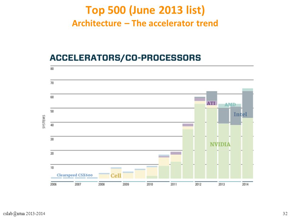 32cslab@ntua 2013-2014 Top 500 (June 2013 list) Architecture – The accelerator trend