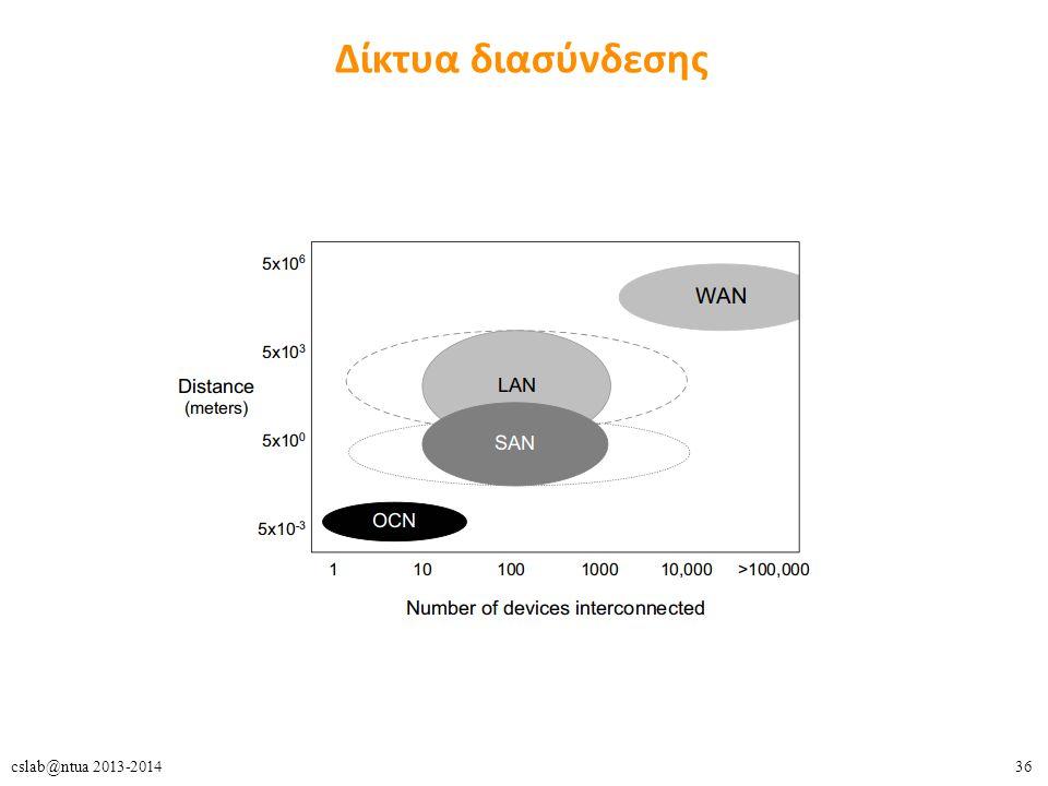 36cslab@ntua 2013-2014 Δίκτυα διασύνδεσης