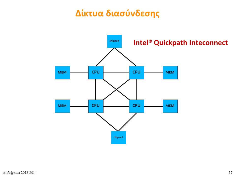 57cslab@ntua 2013-2014 Δίκτυα διασύνδεσης CPU MEM chipset Intel® Quickpath Inteconnect
