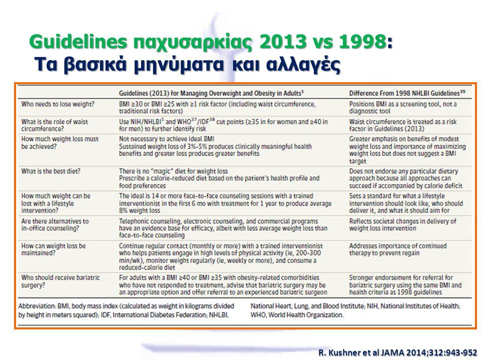 Guidelines παχυσαρκίας 2013 vs 1998: Τα βασικά μηνύματα και αλλαγές R. Kushner et al JAMA 2014;312:943-952
