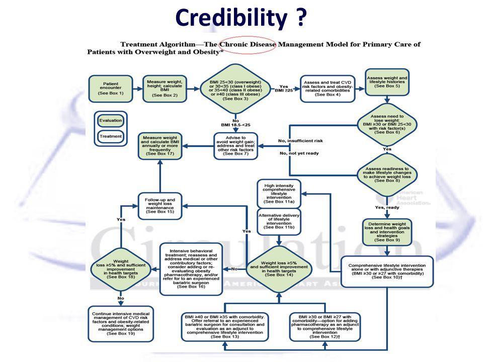 Credibility ?