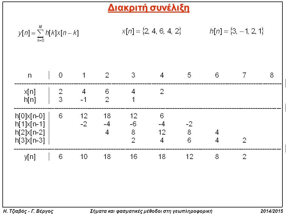 Η. Τζιαβός - Γ. Βέργος Σήματα και φασματικές μέθοδοι στη γεωπληροφορική 2014/2015 Διακριτή συνέλιξη