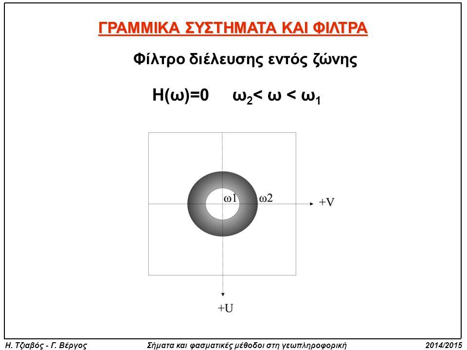 Η. Τζιαβός - Γ. Βέργος Σήματα και φασματικές μέθοδοι στη γεωπληροφορική 2014/2015 ΓΡΑΜΜΙΚΑ ΣΥΣΤΗΜΑΤΑ ΚΑΙ ΦΙΛΤΡΑ Φίλτρο διέλευσης εντός ζώνης Η(ω)=0 ω
