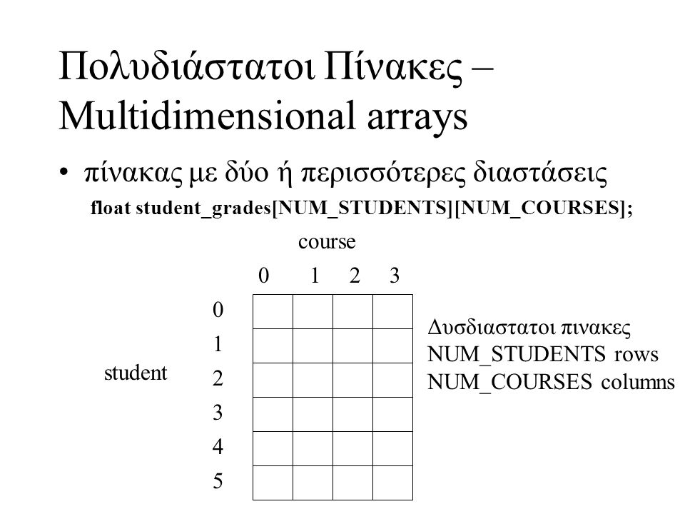 Πολυδιάστατοι Πίνακες – Multidimensional arrays πίνακας με δύο ή περισσότερες διαστάσεις float student_grades[NUM_STUDENTS][NUM_COURSES]; 5 1 2 3 4 0