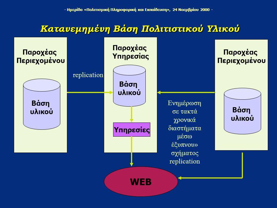- Ημερίδα «Πολιτισμική Πληροφορική και Εκπαίδευση», 24 Νοεμβρίου 2000 - Κατανεμημένη Βάση Πολιτιστικού Υλικού Παροχέας Περιεχομένου Βάση υλικού Παροχέας Υπηρεσίας Βάση υλικού Υπηρεσίες Παροχέας Περιεχομένου Βάση υλικού Ενημέρωση σε τακτά χρονικά διαστήματα μέσω έξυπνου» σχήματος replication replication WEB