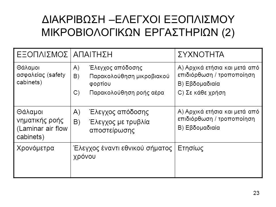 23 ΔΙΑΚΡΙΒΩΣΗ –ΕΛΕΓΧΟΙ ΕΞΟΠΛΙΣΜΟΥ ΜΙΚΡΟΒΙΟΛΟΓΙΚΩΝ ΕΡΓΑΣΤΗΡΙΩΝ (2) ΕΞΟΠΛΙΣΜΟΣΑΠΑΙΤΗΣΗΣΥΧΝΟΤΗΤΑ Θάλαμοι ασφαλείας (safety cabinets) A)Έλεγχος απόδοσης B