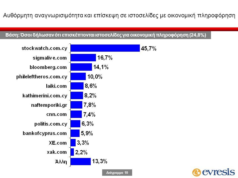 Διάγραμμα 10 Αυθόρμητη αναγνωρισιμότητα και επίσκεψη σε ιστοσελίδες με οικονομική πληροφόρηση Βάση: Όσοι δήλωσαν ότι επισκέπτονται ιστοσελίδες για οικ