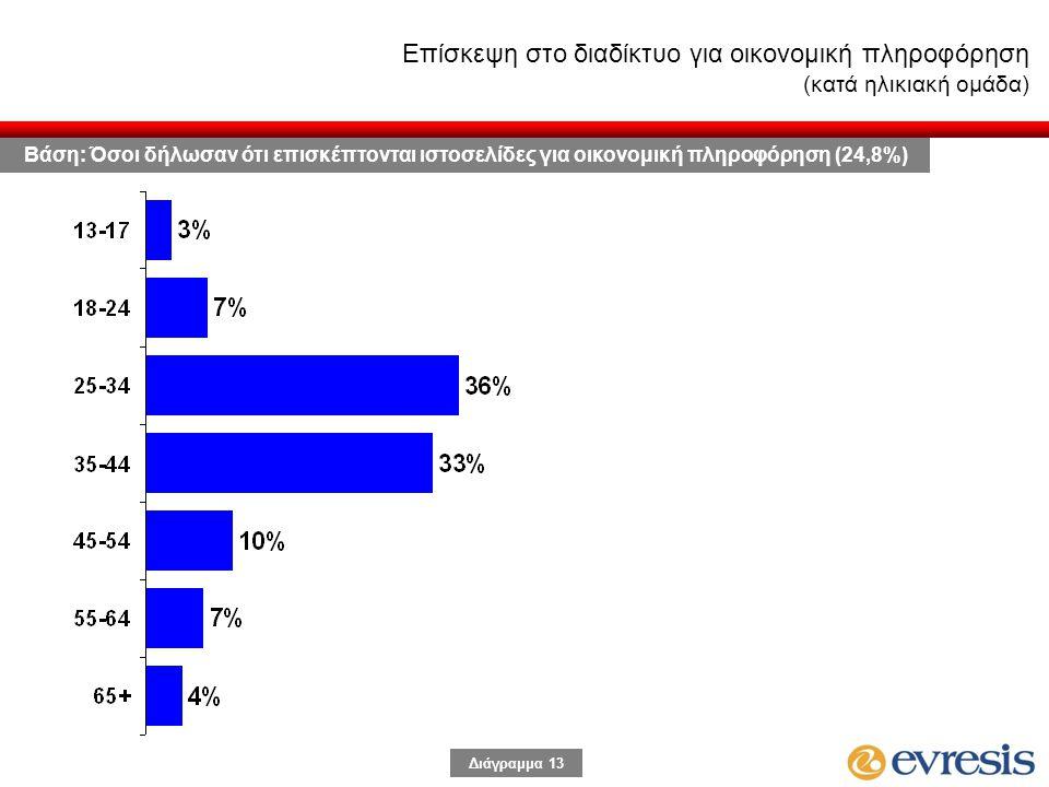 Διάγραμμα 13 Επίσκεψη στο διαδίκτυο για οικονομική πληροφόρηση (κατά ηλικιακή ομάδα) Βάση: Όσοι δήλωσαν ότι επισκέπτονται ιστοσελίδες για οικονομική πληροφόρηση (24,8%)