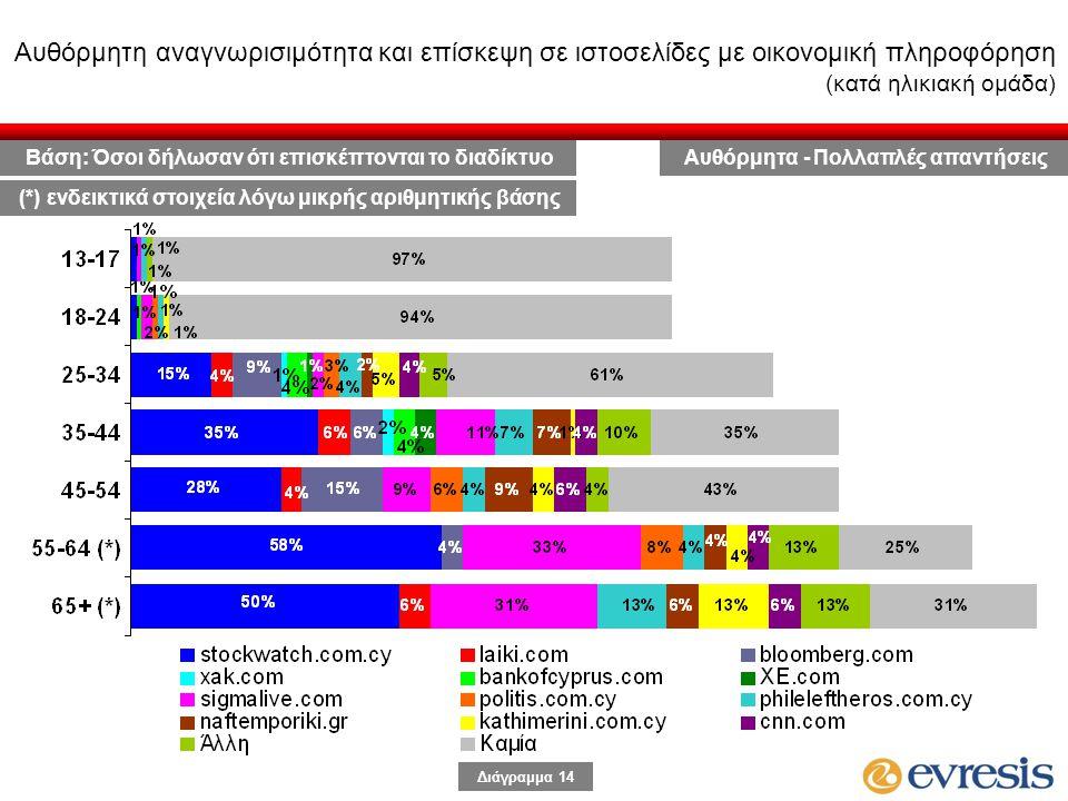 Διάγραμμα 14 Αυθόρμητη αναγνωρισιμότητα και επίσκεψη σε ιστοσελίδες με οικονομική πληροφόρηση (κατά ηλικιακή ομάδα) Αυθόρμητα - Πολλαπλές απαντήσειςΒάση: Όσοι δήλωσαν ότι επισκέπτονται το διαδίκτυο (*) ενδεικτικά στοιχεία λόγω μικρής αριθμητικής βάσης
