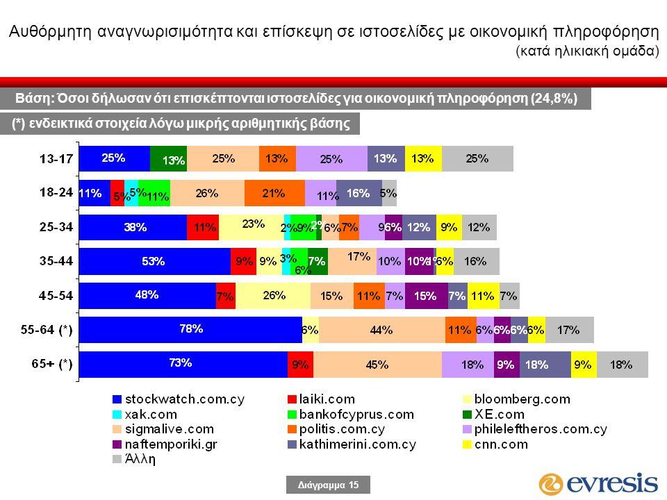 Διάγραμμα 15 Αυθόρμητη αναγνωρισιμότητα και επίσκεψη σε ιστοσελίδες με οικονομική πληροφόρηση (κατά ηλικιακή ομάδα) Βάση: Όσοι δήλωσαν ότι επισκέπτονται ιστοσελίδες για οικονομική πληροφόρηση (24,8%) (*) ενδεικτικά στοιχεία λόγω μικρής αριθμητικής βάσης
