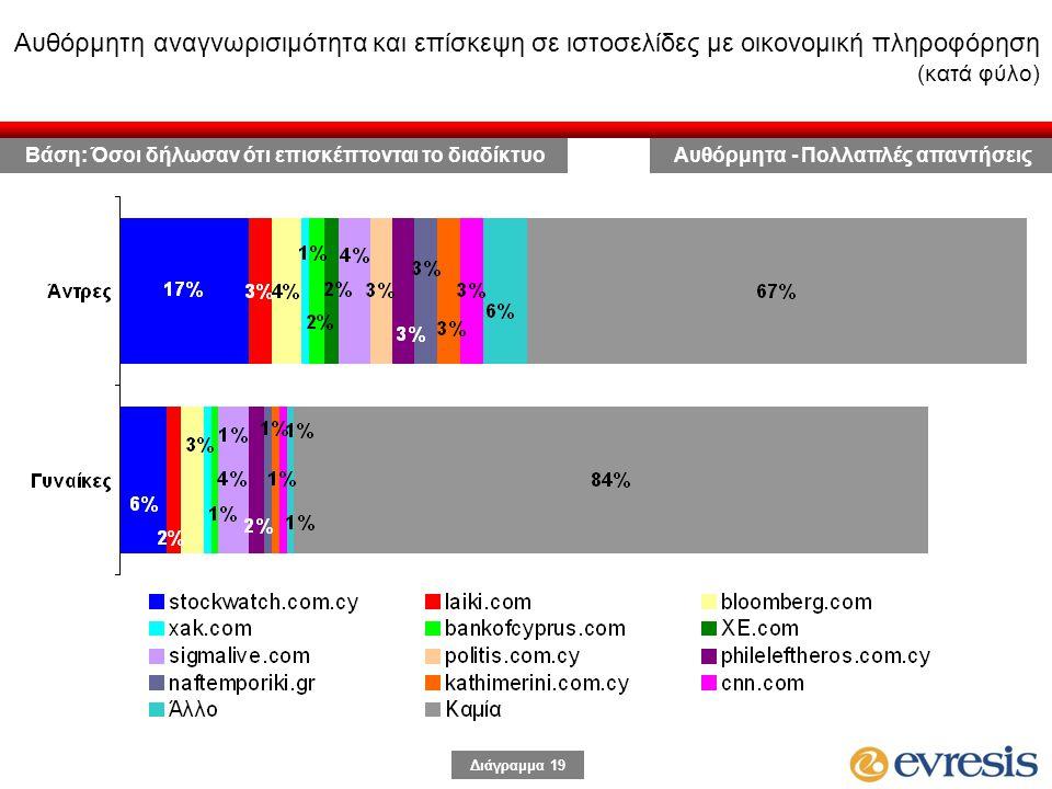 Διάγραμμα 19 Αυθόρμητη αναγνωρισιμότητα και επίσκεψη σε ιστοσελίδες με οικονομική πληροφόρηση (κατά φύλο) Αυθόρμητα - Πολλαπλές απαντήσειςΒάση: Όσοι δήλωσαν ότι επισκέπτονται το διαδίκτυο