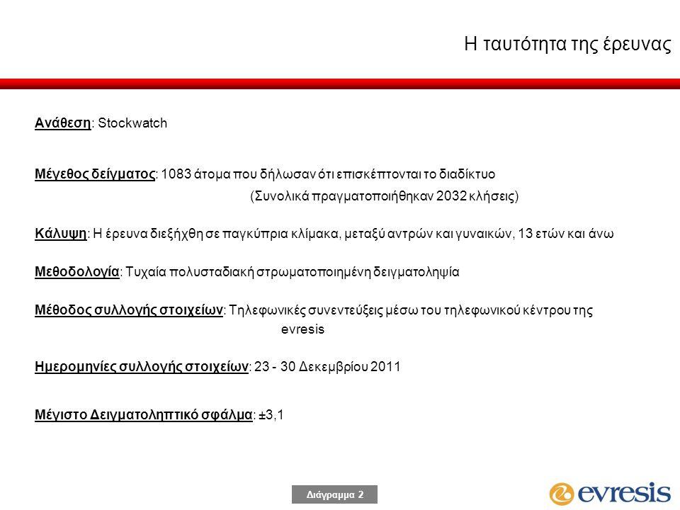 Διάγραμμα 2 Ανάθεση: Stockwatch Μέγεθος δείγματος: 1083 άτομα που δήλωσαν ότι επισκέπτονται το διαδίκτυο (Συνολικά πραγματοποιήθηκαν 2032 κλήσεις) Κάλυψη: Η έρευνα διεξήχθη σε παγκύπρια κλίμακα, μεταξύ αντρών και γυναικών, 13 ετών και άνω Μεθοδολογία: Τυχαία πολυσταδιακή στρωματοποιημένη δειγματοληψία Μέθοδος συλλογής στοιχείων: Τηλεφωνικές συνεντεύξεις μέσω του τηλεφωνικού κέντρου της evresis Ημερομηνίες συλλογής στοιχείων: 23 - 30 Δεκεμβρίου 2011 Μέγιστο Δειγματοληπτικό σφάλμα: ±3,1 Η ταυτότητα της έρευνας