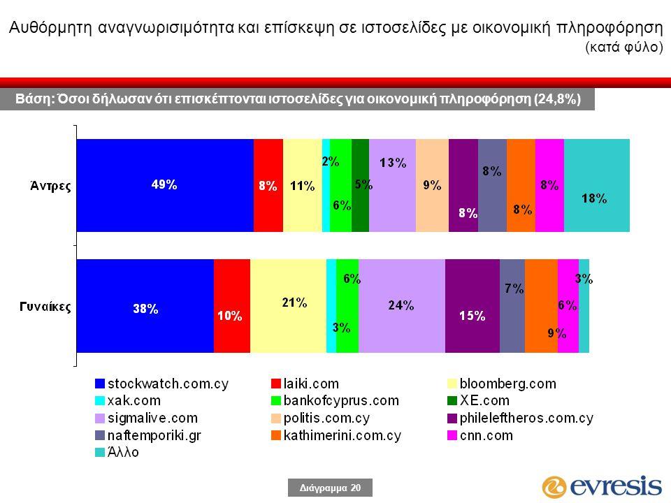 Διάγραμμα 20 Αυθόρμητη αναγνωρισιμότητα και επίσκεψη σε ιστοσελίδες με οικονομική πληροφόρηση (κατά φύλο) Βάση: Όσοι δήλωσαν ότι επισκέπτονται ιστοσελίδες για οικονομική πληροφόρηση (24,8%)