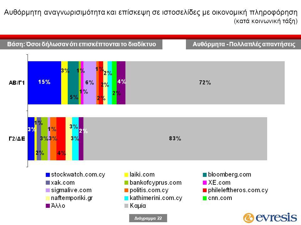 Διάγραμμα 22 Αυθόρμητη αναγνωρισιμότητα και επίσκεψη σε ιστοσελίδες με οικονομική πληροφόρηση (κατά κοινωνική τάξη) Αυθόρμητα - Πολλαπλές απαντήσειςΒάση: Όσοι δήλωσαν ότι επισκέπτονται το διαδίκτυο