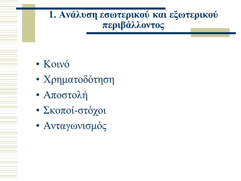 1. Ανάλυση εσωτερικού και εξωτερικού περιβάλλοντος Κοινό Χρηματοδότηση Αποστολή Σκοποί-στόχοι Ανταγωνισμός