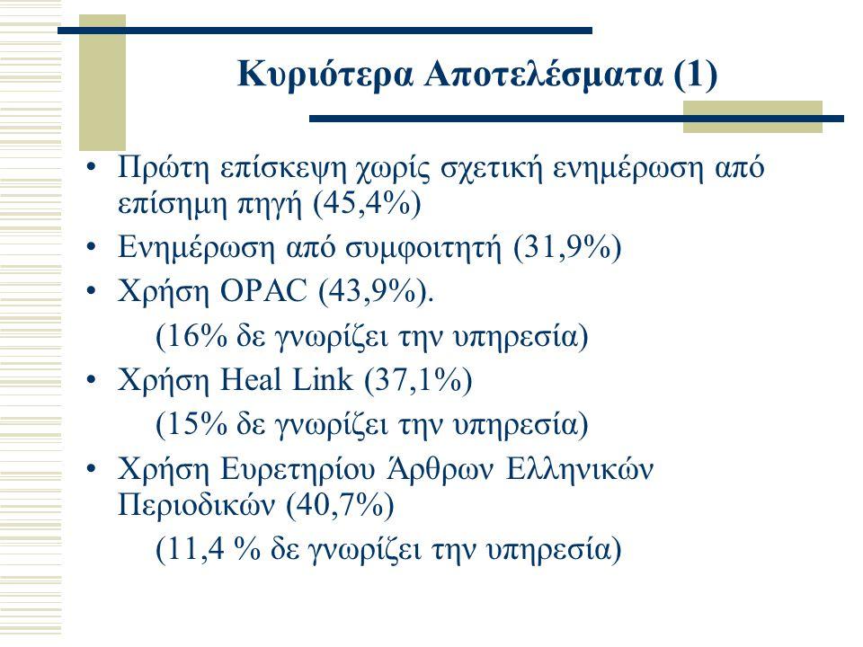 Κυριότερα Αποτελέσματα (2) Χρήση Πολλαπλής Βιβλιογραφίας (29,2%) Χρήση Ιδρυματικού Καταθετηρίου «Εύρηκα!» (17,6 %) (41,1 % δε γνωρίζει την υπηρεσία) Χρήση «Blackboard» (28 %) (36,3 % δε γνωρίζει την υπηρεσία) Επιθυμία επικοινωνίας με τους καθηγητές μέσω του «Blackboard» (78,5% )