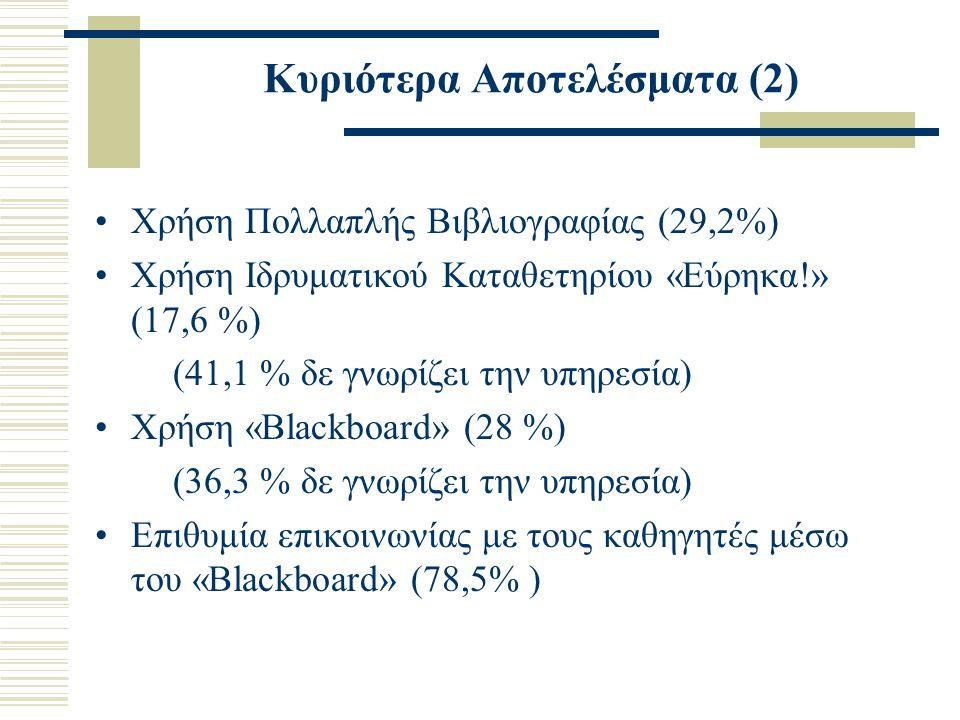 Κυριότερα Αποτελέσματα (3) Περισσότεροι από τους μισούς φοιτητές δεν έχουν συμμετάσχει ή δεν έχουν βοηθηθεί από: –Ξενάγηση στο χώρο της Βιβλιοθήκης –Παρουσίαση των υπηρεσιών της Βιβλιοθήκης στο χώρο (αμφιθέατρο) κάθε Σχολής –Παρουσίαση και εκπαίδευση στην τάξη κατά τη διάρκεια του μαθήματος –Online εκπαίδευση για τον κατάλογο της Βιβλιοθήκης –Online εκπαίδευση για το Ευρετήριο Άρθρων Ελληνικών Περιοδικών –Οδηγίες χρήσης στα τερματικά των υπολογιστών Βιβλιοθήκης & αναγνωστηρίων –Φυλλάδια παρουσίασης υπηρεσιών/Έντυπο Οδηγιών για τη χρήση online υπηρεσιών