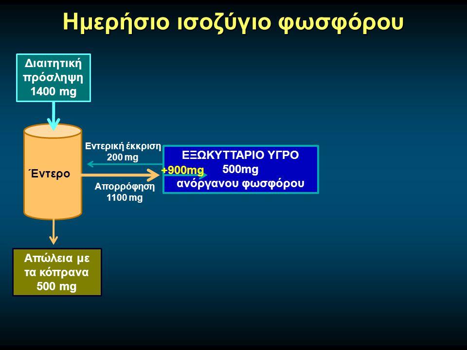Ημερήσιο ισοζύγιο φωσφόρου Διαιτητική πρόσληψη 1400 mg Έντερο Απώλεια με τα κόπρανα 500 mg ΕΞΩΚΥΤΤΑΡΙΟ ΥΓΡΟ 500mg ανόργανου φωσφόρου Απορρόφηση 1100 mg Εντερική έκκριση 200 mg +900mg