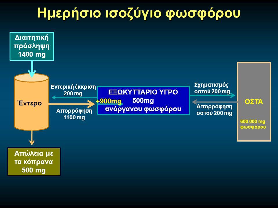 Ημερήσιο ισοζύγιο φωσφόρου Διαιτητική πρόσληψη 1400 mg Έντερο Απώλεια με τα κόπρανα 500 mg ΕΞΩΚΥΤΤΑΡΙΟ ΥΓΡΟ 500mg ανόργανου φωσφόρου ΟΣΤΑ Σχηματισμός οστού 200 mg Απορρόφηση οστού 200 mg Απορρόφηση 1100 mg Εντερική έκκριση 200 mg +900mg 600.000 mg φωσφόρου
