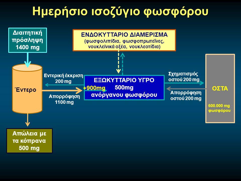 Ημερήσιο ισοζύγιο φωσφόρου Διαιτητική πρόσληψη 1400 mg Έντερο Απώλεια με τα κόπρανα 500 mg ΕΞΩΚΥΤΤΑΡΙΟ ΥΓΡΟ 500mg ανόργανου φωσφόρου ΕΝΔΟΚΥΤΤΑΡΙΟ ΔΙΑΜΕΡΙΣΜΑ (φωσφολιπίδια, φωσφοπρωτεΐνες, νουκλεϊνικά οξέα, νουκλεοτίδια) ΟΣΤΑ Σχηματισμός οστού 200 mg Απορρόφηση οστού 200 mg Απορρόφηση 1100 mg Εντερική έκκριση 200 mg +900mg 600.000 mg φωσφόρου