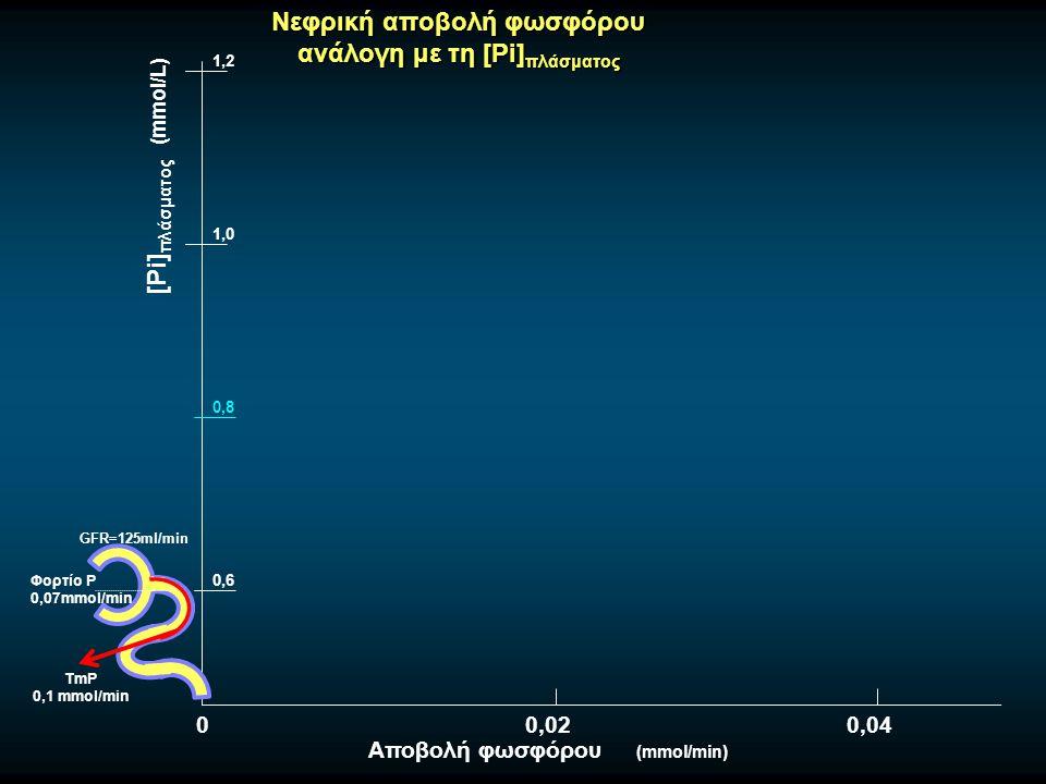Νεφρική αποβολή φωσφόρου ανάλογη με τη [Pi] πλάσματος 0,8 GFR=125ml/min Φορτίο Ρ 0,07mmol/min TmP 0,1 mmol/min 0,6 1,0 1,2 [Pi] πλάσματος (mmol/L) Αποβολή φωσφόρου (mmol/min) 00,020,04
