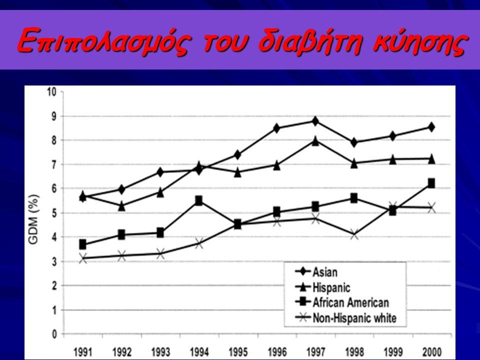 Επιπολασμός του GDM ανάλογα με το βάρος γέννησης της εγκύου Α: Pima IndiansB: Norwegian women