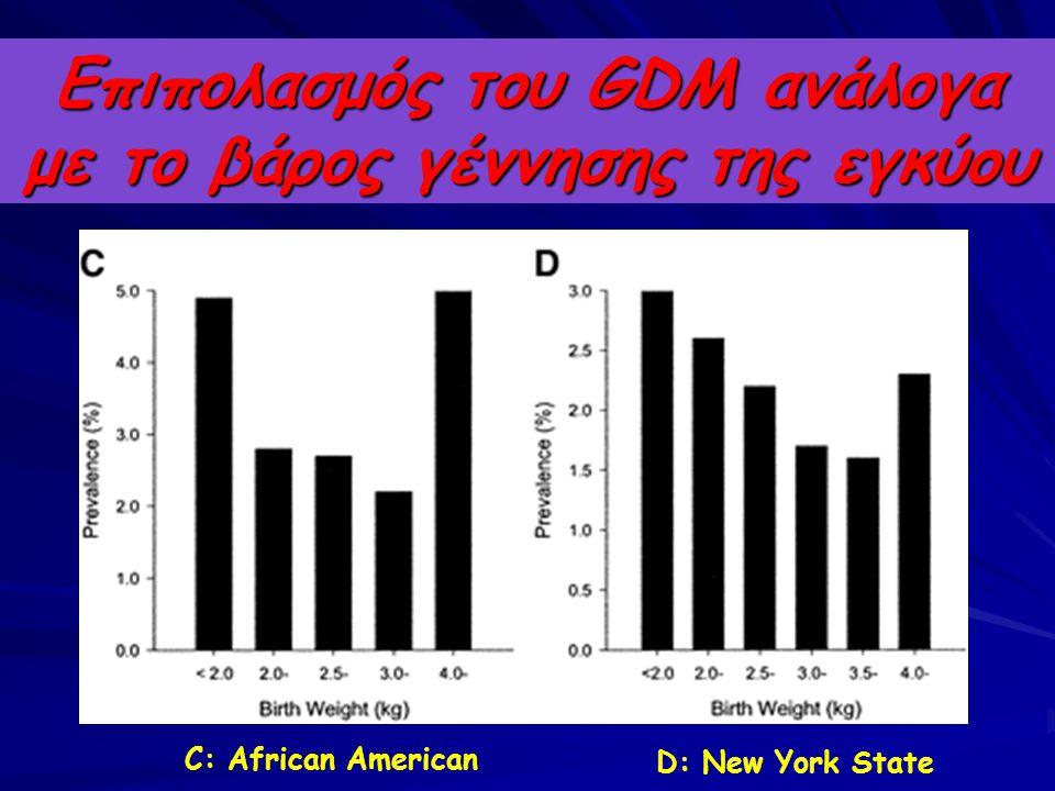 Επιπολασμός του GDM ανάλογα με το βάρος γέννησης της εγκύου C: African American D: New York State