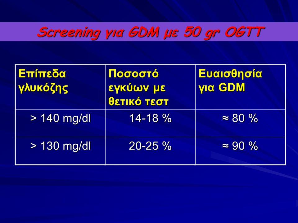 Screening για GDM με 50 gr OGTT Επίπεδα γλυκόζης Ποσοστό εγκύων με θετικό τεστ Ευαισθησία για GDM > 140 mg/dl 14-18 % ≈ 80 % > 130 mg/dl 20-25 % ≈ 90