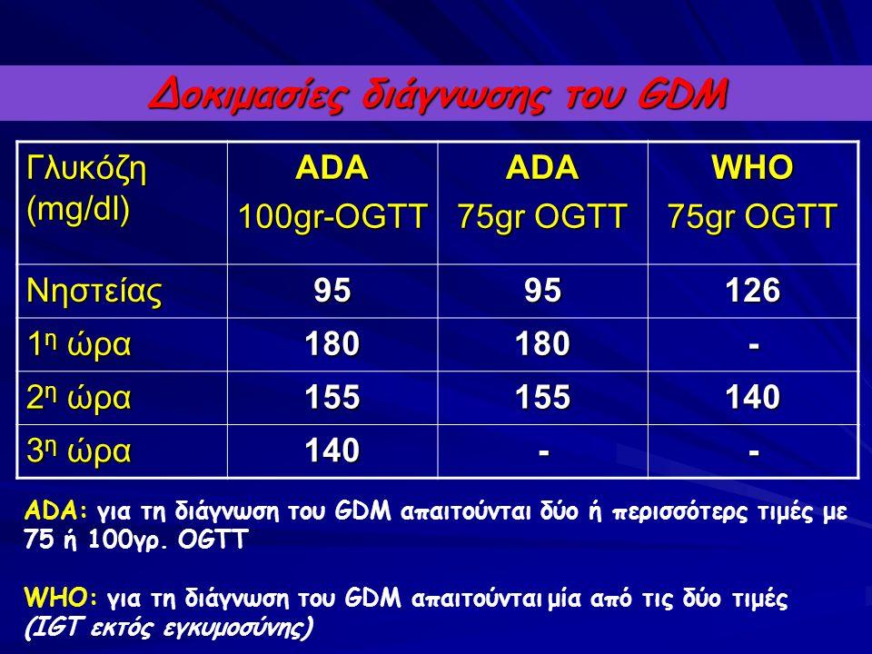 Δοκιμασίες διάγνωσης του GDM Γλυκόζη (mg/dl) ADA100gr-OGTTADA 75gr OGTT WHO Νηστείας9595126 1 η ώρα 180180- 2 η ώρα 155155140 3 η ώρα 140-- ADA: για τ