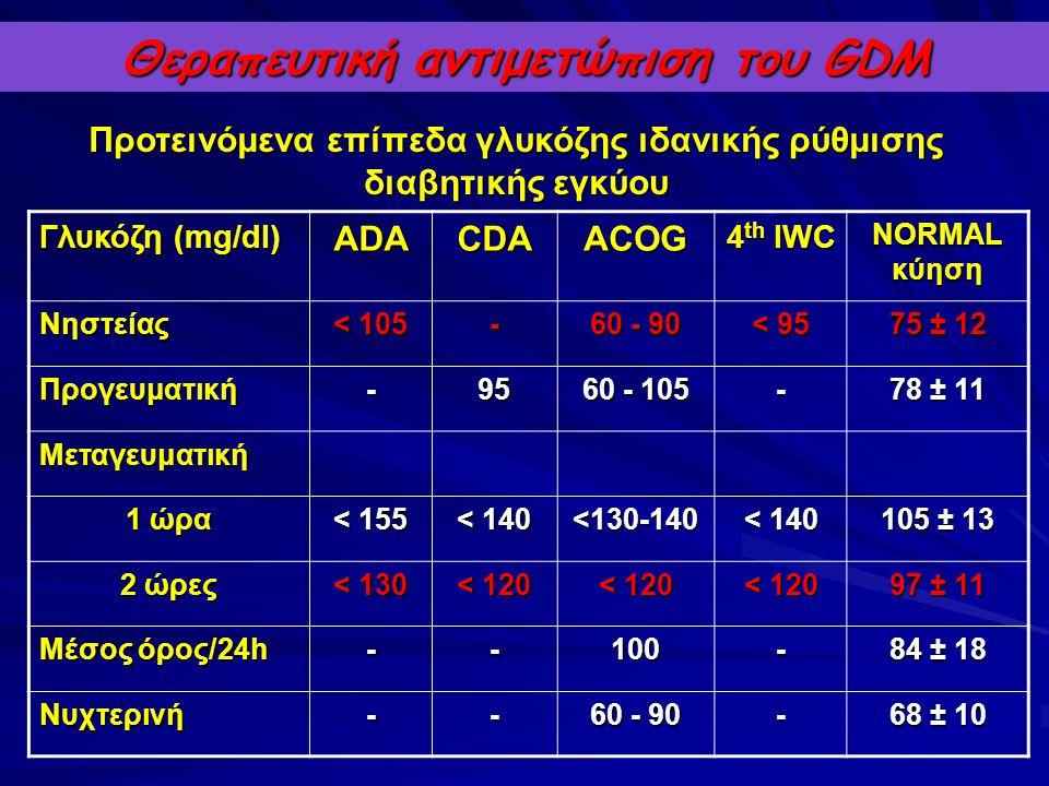 Θεραπευτική αντιμετώπιση του GDM Προτεινόμενα επίπεδα γλυκόζης ιδανικής ρύθμισης διαβητικής εγκύου Γλυκόζη (mg/dl) ADACDAACOG 4 th IWC NORMAL κύηση Νη