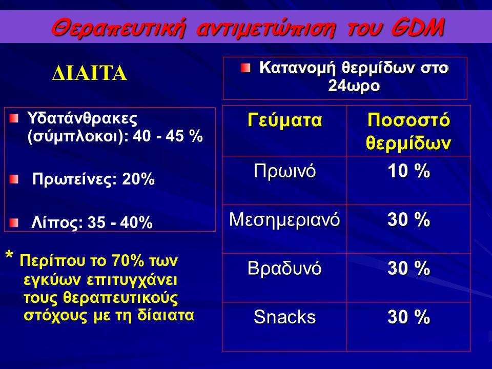 Θεραπευτική αντιμετώπιση του GDM Κατανομή θερμίδων στο 24ωρο ΔΙΑΙΤΑ Γεύματα Ποσοστό θερμίδων Πρωινό 10 % Μεσημεριανό 30 % Βραδυνό Snacks Κατανομή θερμ