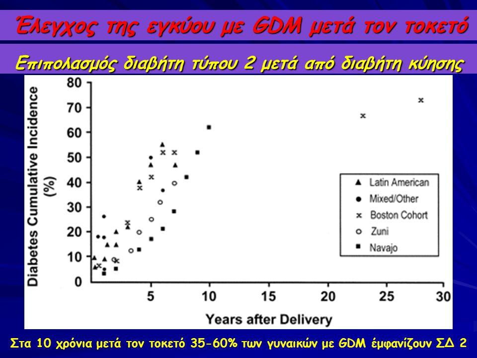 Επιπολασμός διαβήτη τύπου 2 μετά από διαβήτη κύησης Έλεγχος της εγκύου με GDM μετά τον τοκετό Στα 10 χρόνια μετά τον τοκετό 35-60% των γυναικών με GDM