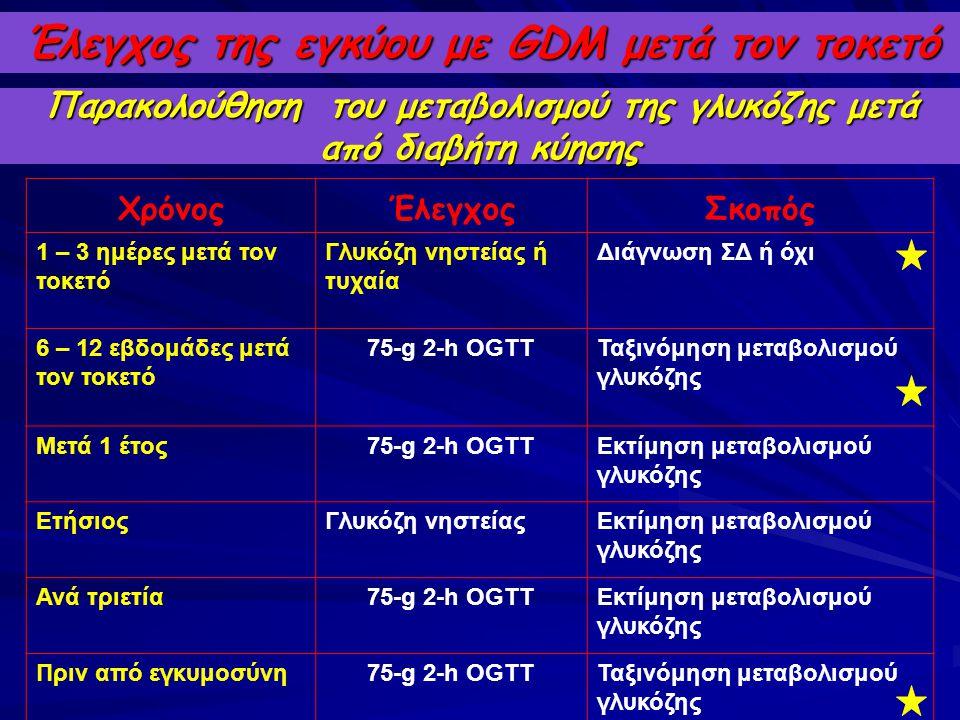 Έλεγχος της εγκύου με GDM μετά τον τοκετό Παρακολούθηση του μεταβολισμού της γλυκόζης μετά από διαβήτη κύησης ΧρόνοςΈλεγχοςΣκοπός 1 – 3 ημέρες μετά το