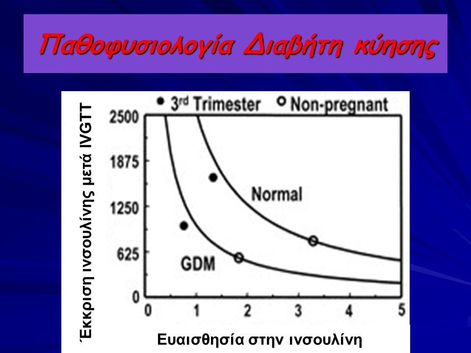 Παθοφυσιολογία Διαβήτη κύησης Ευαισθησία στην ινσουλίνη Έκκριση ινσουλίνης μετά IVGTT