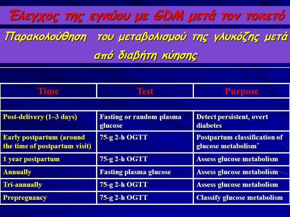 Έλεγχος της εγκύου με GDM μετά τον τοκετό Παρακολούθηση του μεταβολισμού της γλυκόζης μετά από διαβήτη κύησης TimeTestPurpose Post-delivery (1–3 days)